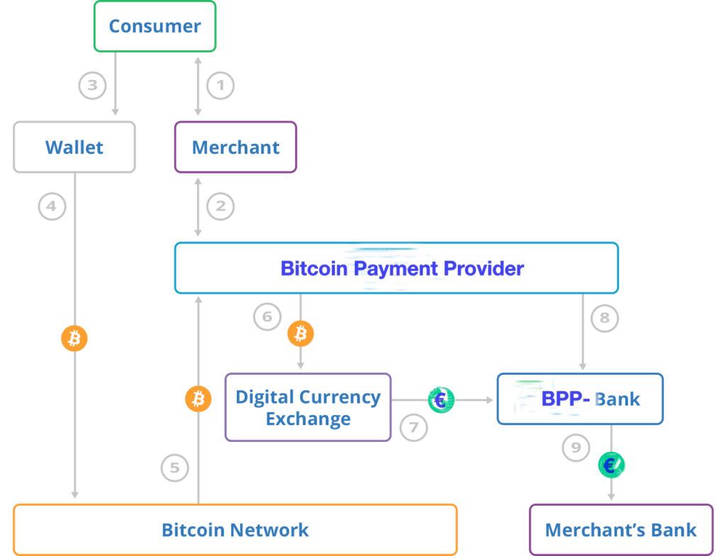 Ablauf Bitcoin Zahlung