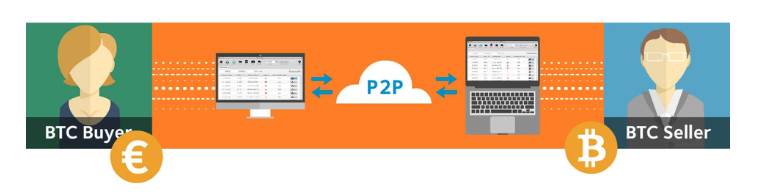 bisq p2p handelsplattform