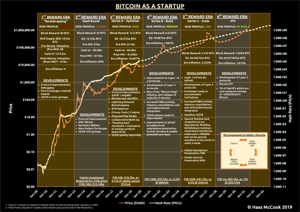 In Bitcoin investieren - Bitcoin as a startup